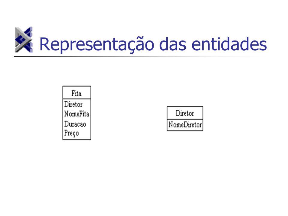 Representação das entidades