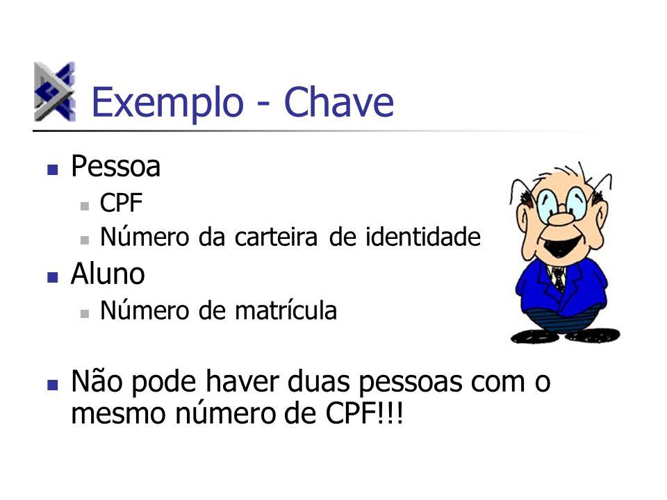 Exemplo - Chave Pessoa CPF Número da carteira de identidade Aluno Número de matrícula Não pode haver duas pessoas com o mesmo número de CPF!!!