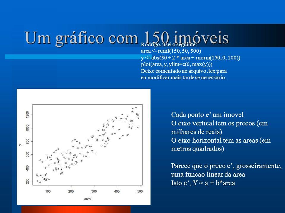 Um gráfico com 150 imóveis Rodrigo, usei o seguinte: area <- runif(150, 50, 500) y <- abs(50 + 2 * area + rnorm(150, 0, 100)) plot(area, y, ylim=c(0,