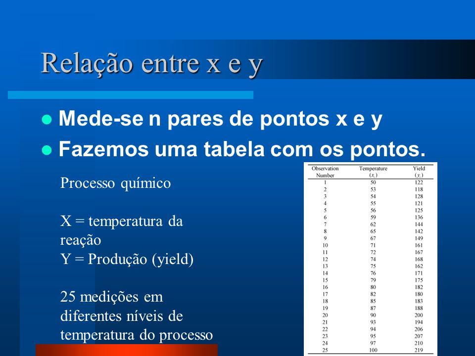 Relação entre x e y Mede-se n pares de pontos x e y Fazemos uma tabela com os pontos. Processo químico X = temperatura da reação Y = Produção (yield)