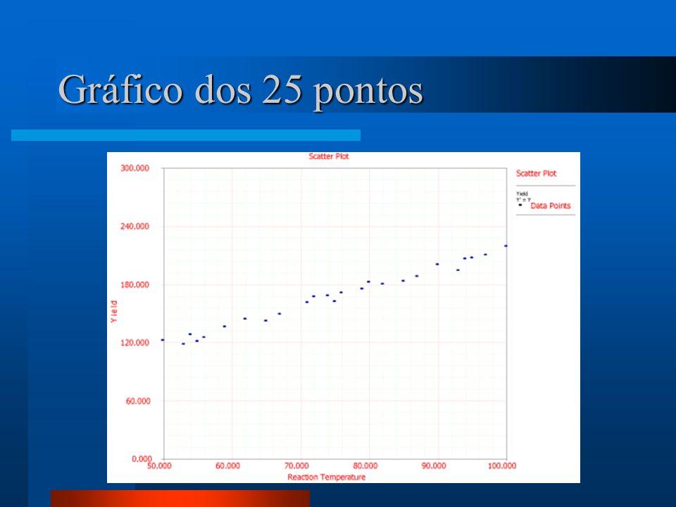 Gráfico dos 25 pontos