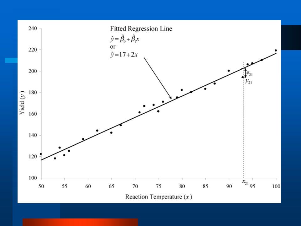 Parâmetros da regressão linear Como interpretar os parâmetros de uma regressão linear.