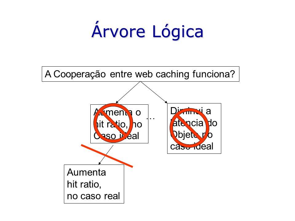 Árvore Lógica A Cooperação entre web caching funciona.