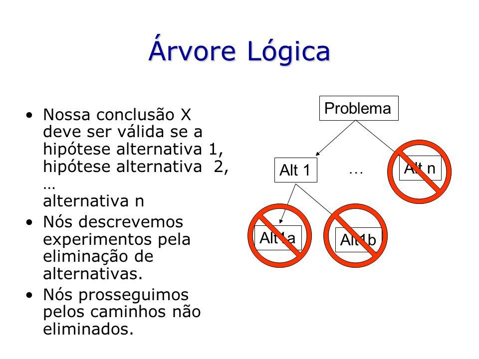 Árvore Lógica Nossa conclusão X deve ser válida se a hipótese alternativa 1, hipótese alternativa 2, … alternativa n Nós descrevemos experimentos pela eliminação de alternativas.