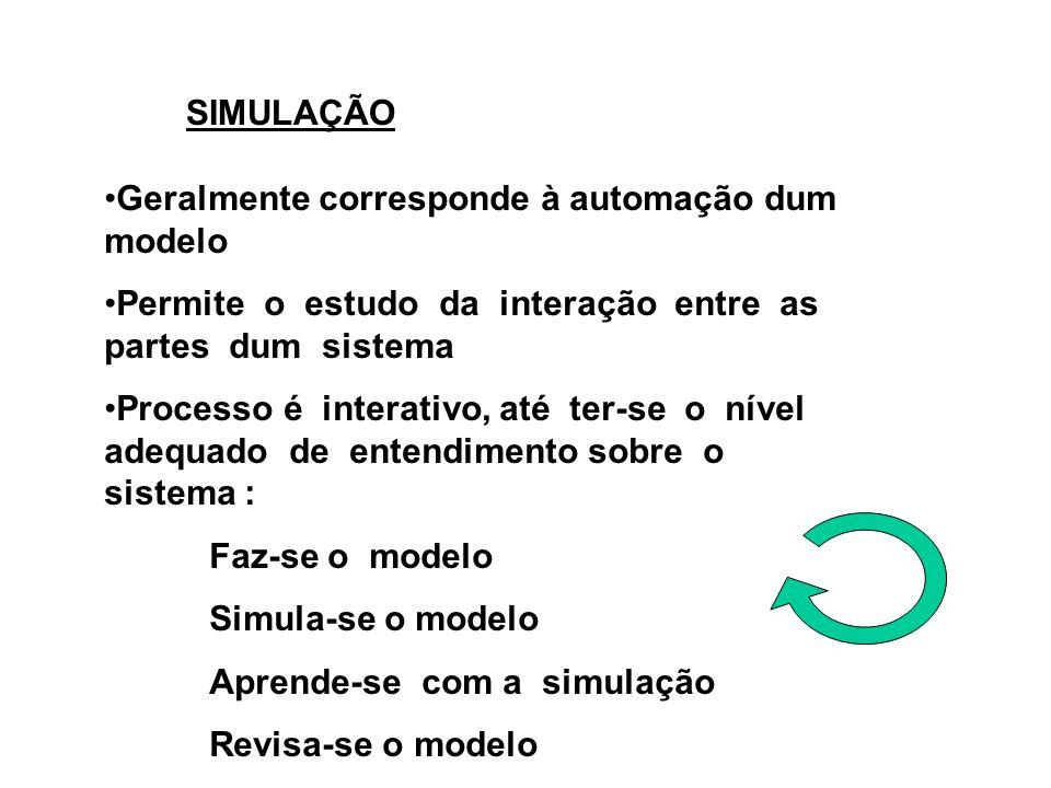 SIMULAÇÃO Geralmente corresponde à automação dum modelo Permite o estudo da interação entre as partes dum sistema Processo é interativo, até ter-se o nível adequado de entendimento sobre o sistema : Faz-se o modelo Simula-se o modelo Aprende-se com a simulação Revisa-se o modelo