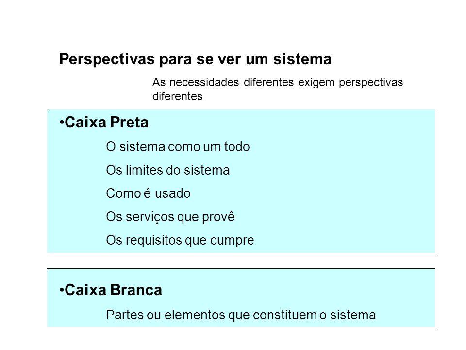 Perspectivas para se ver um sistema As necessidades diferentes exigem perspectivas diferentes Caixa Preta O sistema como um todo Os limites do sistema Como é usado Os serviços que provê Os requisitos que cumpre Caixa Branca Partes ou elementos que constituem o sistema