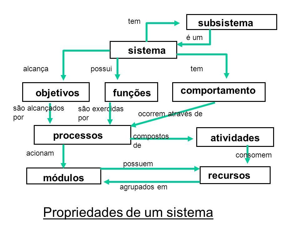sistema subsistema funçõesobjetivos comportamento processos atividades módulos recursos Propriedades de um sistema tem é um alcançapossuitem são alcançados por são exercidas por ocorrem através de compostos de acionam consomem possuem agrupados em