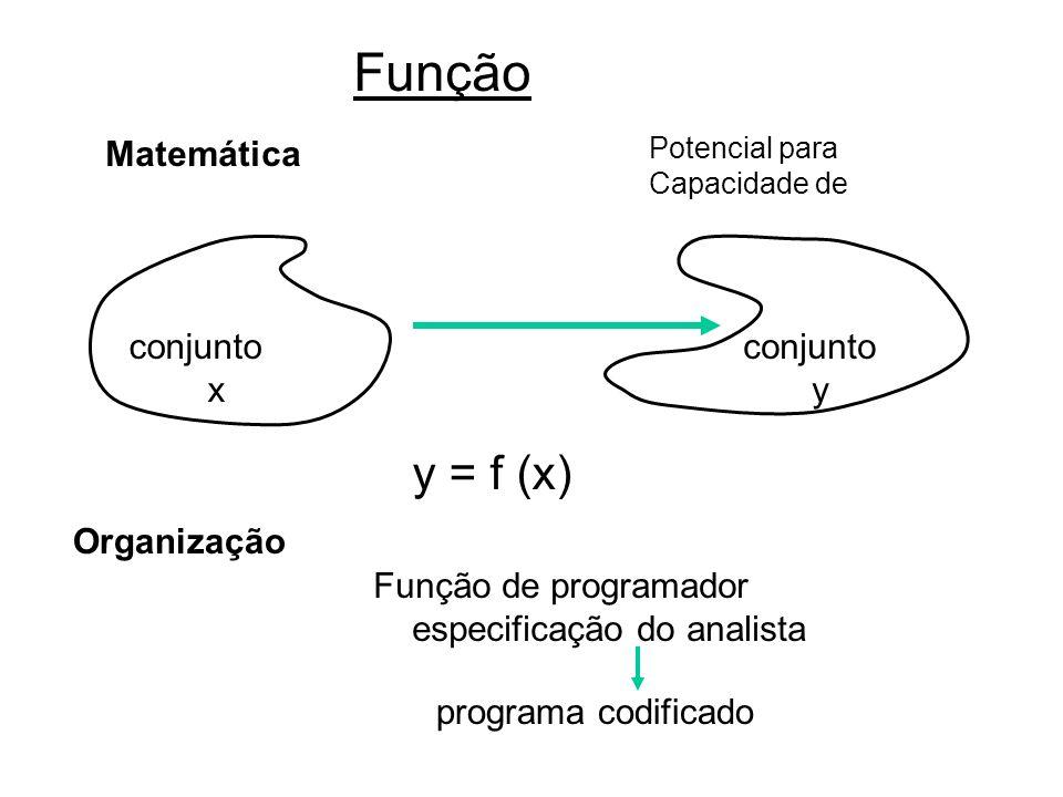 Função Matemática Potencial para Capacidade de conjunto x conjunto y y = f (x) Organização Função de programador especificação do analista programa codificado