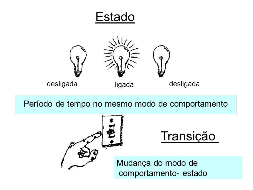 Estado desligada ligada desligada Período de tempo no mesmo modo de comportamento Transição Mudança do modo de comportamento- estado