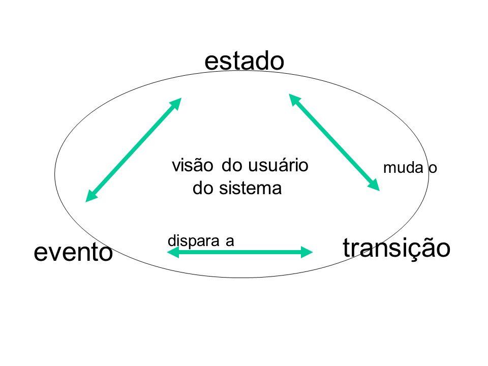 estado evento transição visão do usuário do sistema dispara a muda o