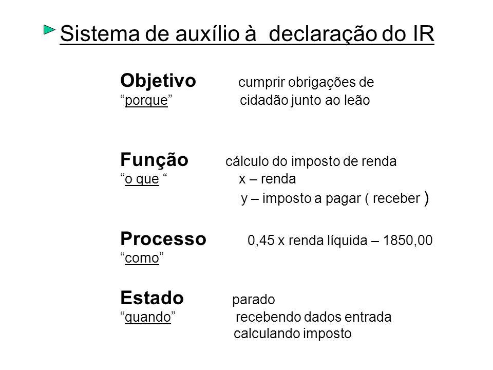 Sistema de auxílio à declaração do IR Objetivo cumprir obrigações de porque cidadão junto ao leão Função cálculo do imposto de renda o que x – renda y