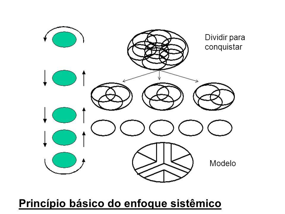 SISTEMA MODELO SIMULAÇÃO Visão da realidade representação simplificada experimentação Domínio da Complexidade