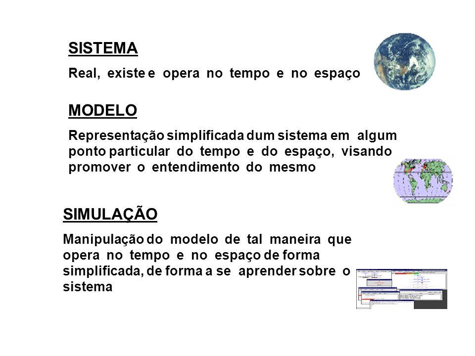 SISTEMA Real, existe e opera no tempo e no espaço MODELO Representação simplificada dum sistema em algum ponto particular do tempo e do espaço, visando promover o entendimento do mesmo SIMULAÇÃO Manipulação do modelo de tal maneira que opera no tempo e no espaço de forma simplificada, de forma a se aprender sobre o sistema
