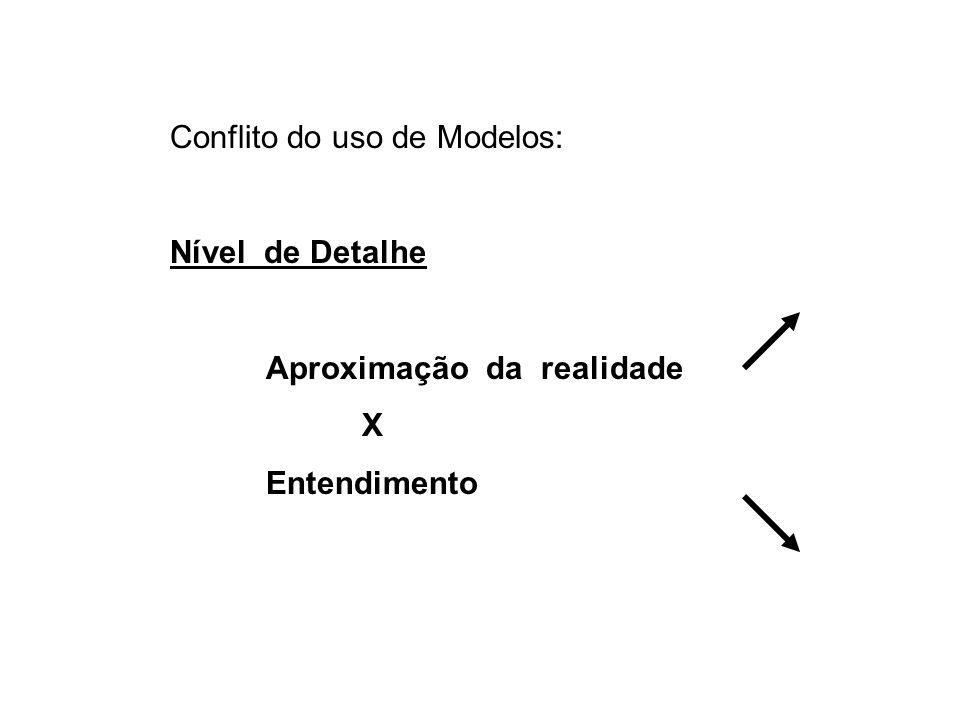 Conflito do uso de Modelos: Nível de Detalhe Aproximação da realidade X Entendimento