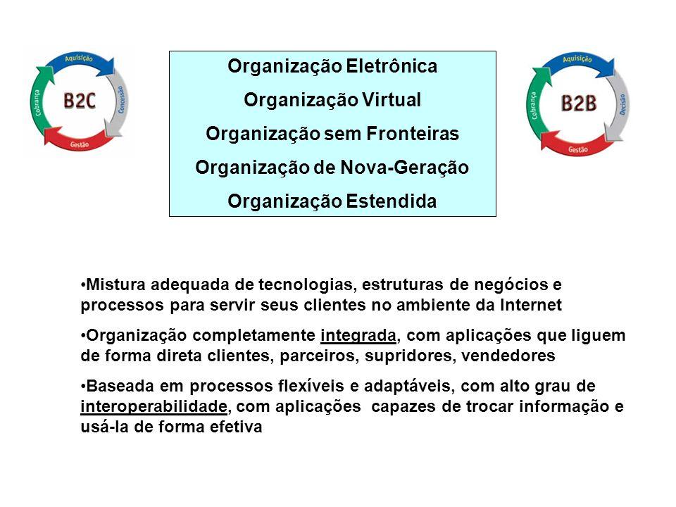 Organização Eletrônica Organização Virtual Organização sem Fronteiras Organização de Nova-Geração Organização Estendida Mistura adequada de tecnologia