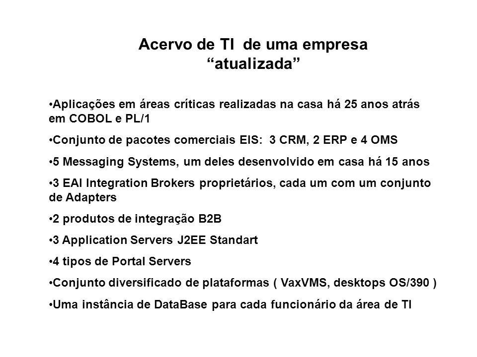 Acervo de TI de uma empresa atualizada Aplicações em áreas críticas realizadas na casa há 25 anos atrás em COBOL e PL/1 Conjunto de pacotes comerciais