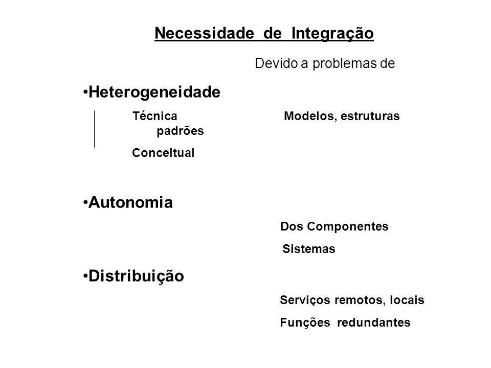 Necessidade de Integração Devido a problemas de Heterogeneidade Técnica Modelos, estruturas padrões Conceitual Autonomia Dos Componentes Sistemas Dist