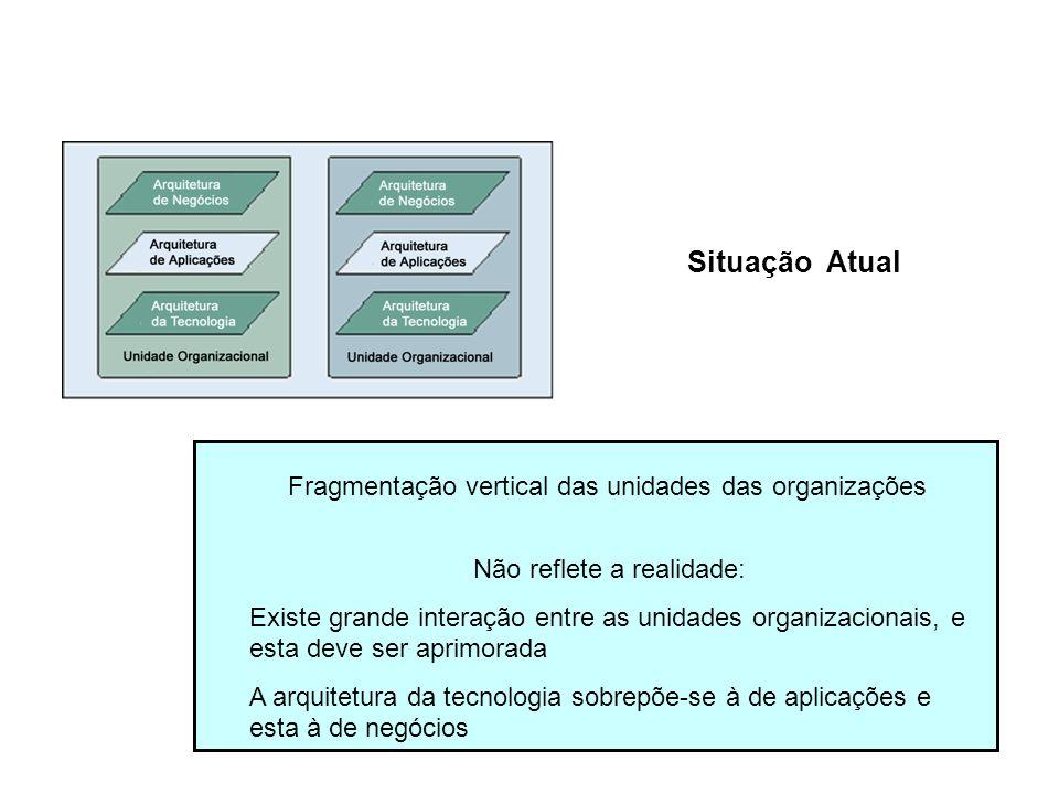 Fragmentação vertical das unidades das organizações Não reflete a realidade: Existe grande interação entre as unidades organizacionais, e esta deve se