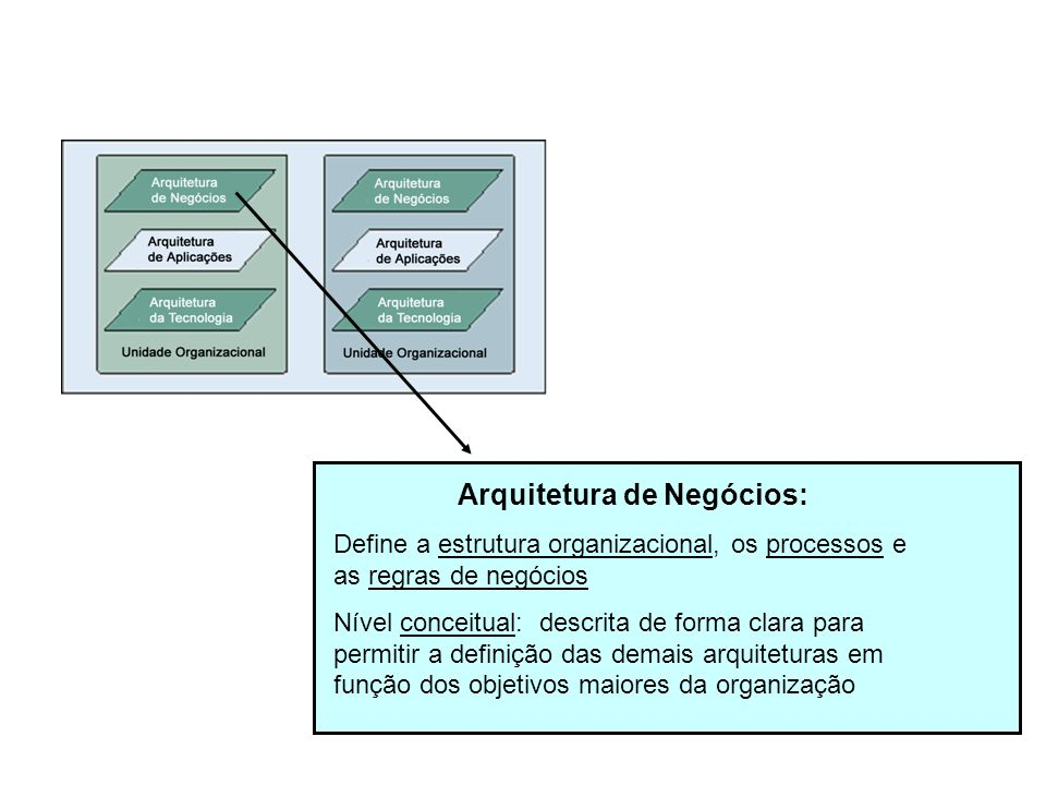 Arquitetura de Negócios: Define a estrutura organizacional, os processos e as regras de negócios Nível conceitual: descrita de forma clara para permit
