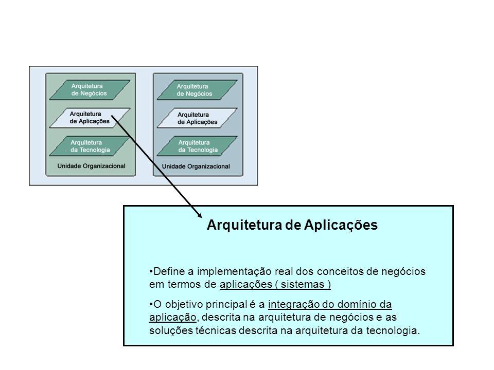 Arquitetura de Aplicações Define a implementação real dos conceitos de negócios em termos de aplicações ( sistemas ) O objetivo principal é a integraç