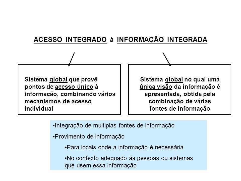 ACESSO INTEGRADO à INFORMAÇÃO INTEGRADA Sistema global que provê pontos de acesso único à informação, combinando vários mecanismos de acesso individua