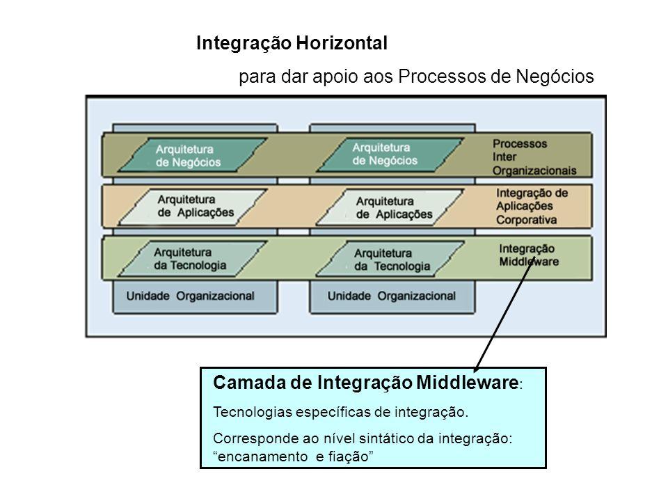 Integração Horizontal para dar apoio aos Processos de Negócios Camada de Integração Middleware : Tecnologias específicas de integração. Corresponde ao