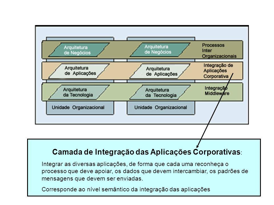 Camada de Integração das Aplicações Corporativas : Integrar as diversas aplicações, de forma que cada uma reconheça o processo que deve apoiar, os dad