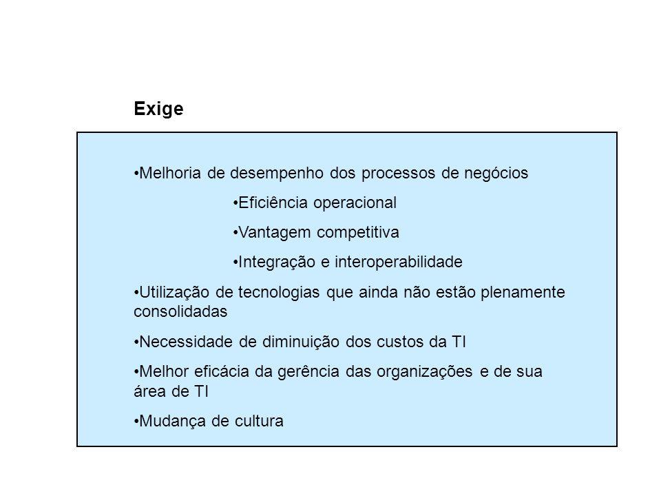 Exige Melhoria de desempenho dos processos de negócios Eficiência operacional Vantagem competitiva Integração e interoperabilidade Utilização de tecno
