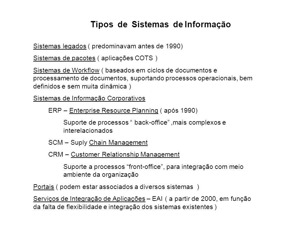Sistemas legados ( predominavam antes de 1990) Sistemas de pacotes ( aplicações COTS ) Sistemas de Workflow ( baseados em ciclos de documentos e proce