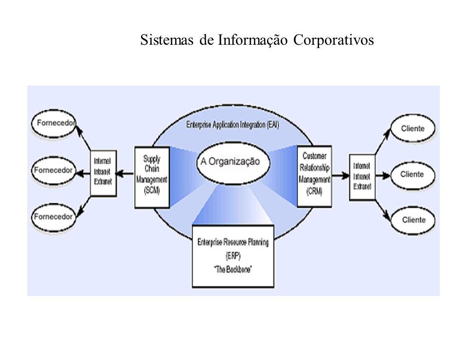 Arquitetura da tecnologia Define a infraestrutura de informação e comunicação