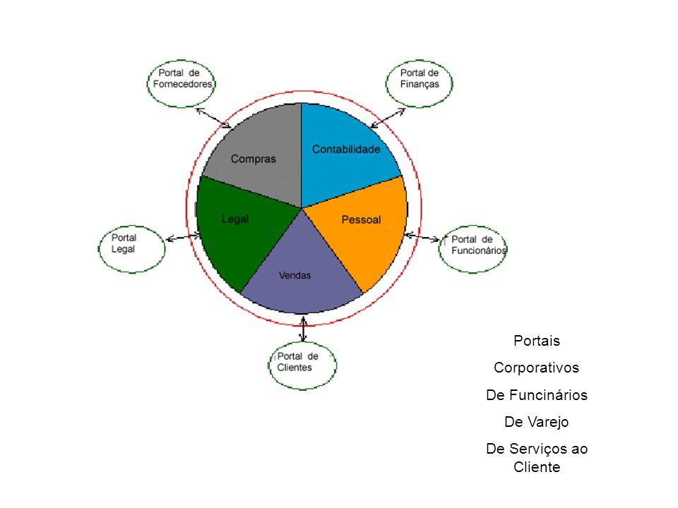 Níveis de Integração : Processos de Negócios Aplicações Corporativas Midlleware