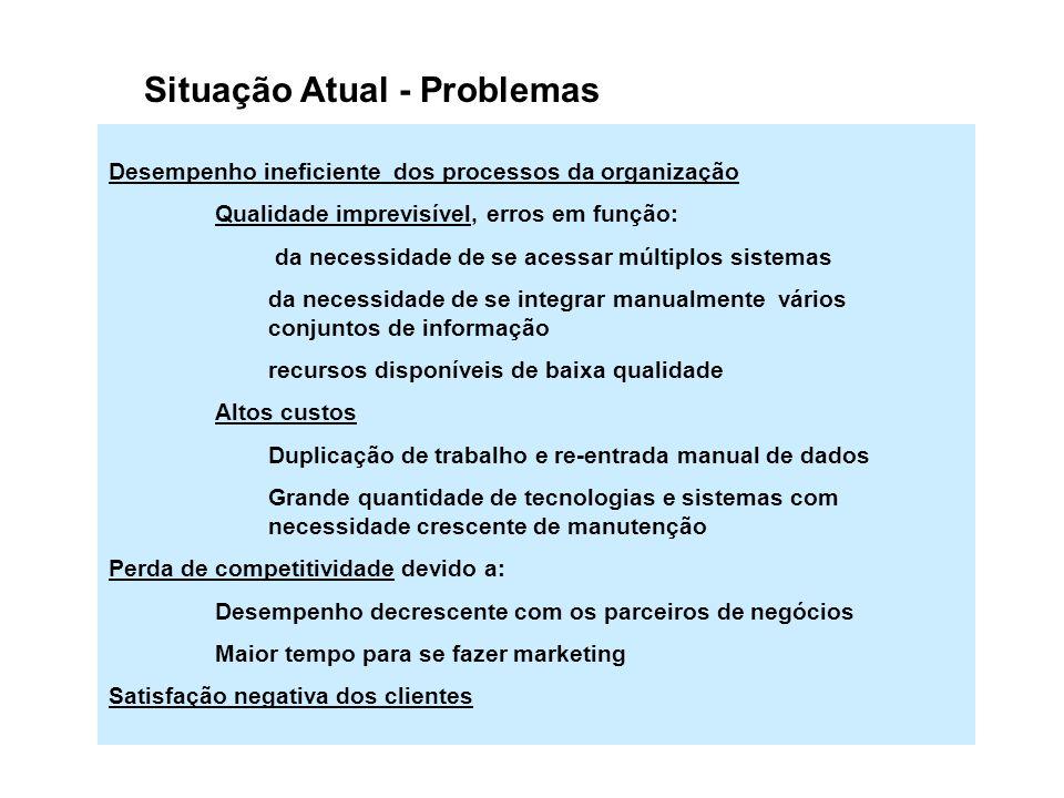 Situação Atual - Problemas Desempenho ineficiente dos processos da organização Qualidade imprevisível, erros em função: da necessidade de se acessar m