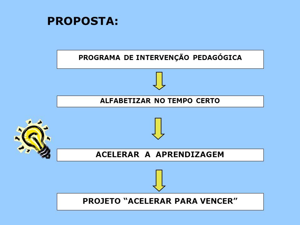 PROGRAMA DE INTERVENÇÃO PEDAGÓGICA ALFABETIZAR NO TEMPO CERTO ACELERAR A APRENDIZAGEM PROJETO ACELERAR PARA VENCER PROPOSTA: