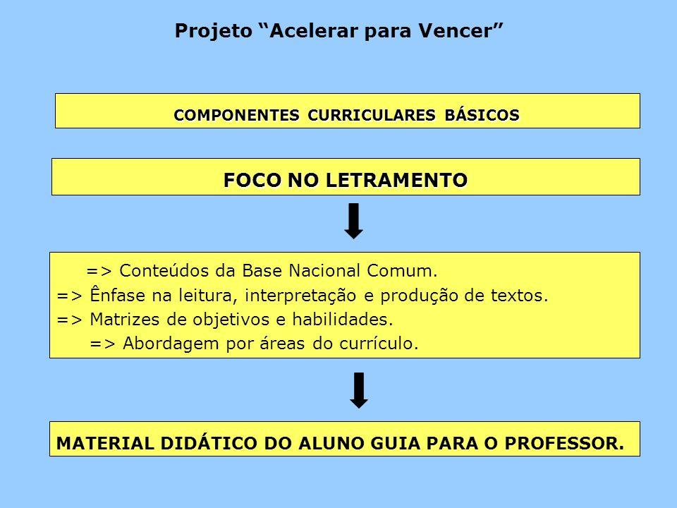 => Conteúdos da Base Nacional Comum. => Ênfase na leitura, interpretação e produção de textos.
