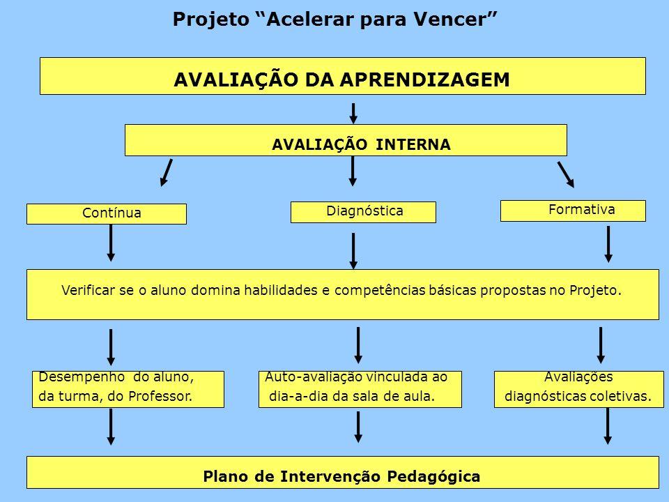 AVALIAÇÃO INTERNA Verificar se o aluno domina habilidades e competências básicas propostas no Projeto.