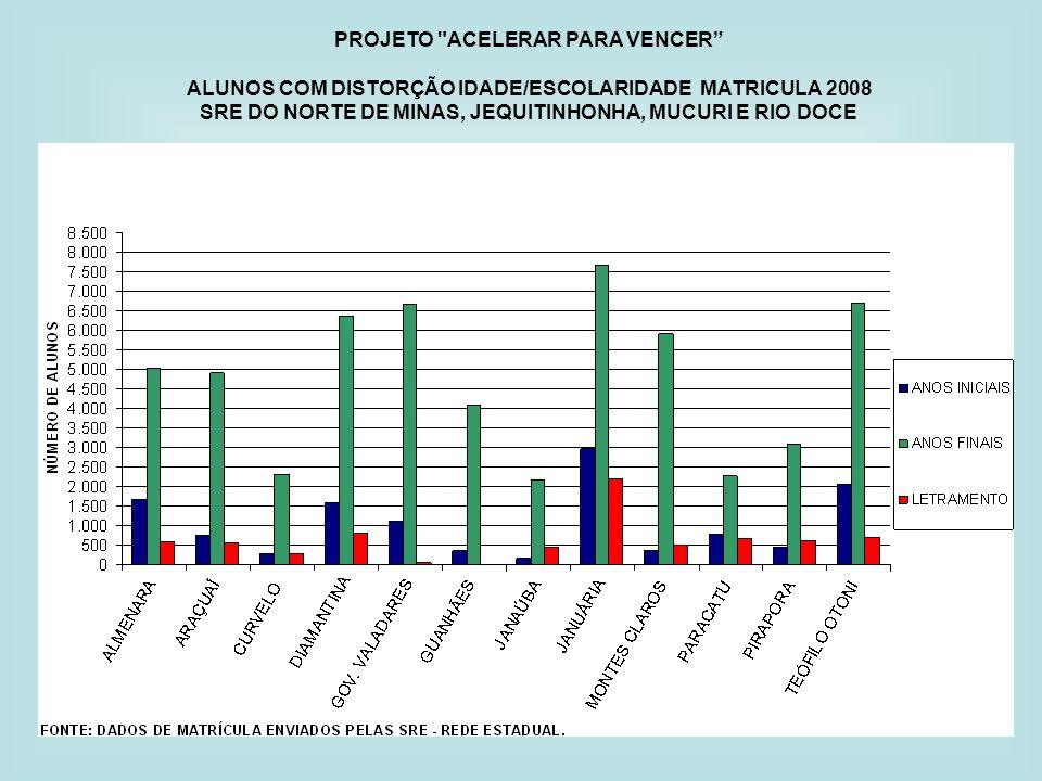 PROJETO ACELERAR PARA VENCER ALUNOS COM DISTORÇÃO IDADE/ESCOLARIDADE MATRICULA 2008 SRE DO NORTE DE MINAS, JEQUITINHONHA, MUCURI E RIO DOCE