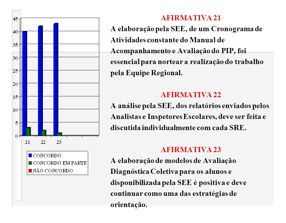 AFIRMATIVA 21 A elaboração pela SEE, de um Cronograma de Atividades constante do Manual de Acompanhamento e Avaliação do PIP, foi essencial para norte