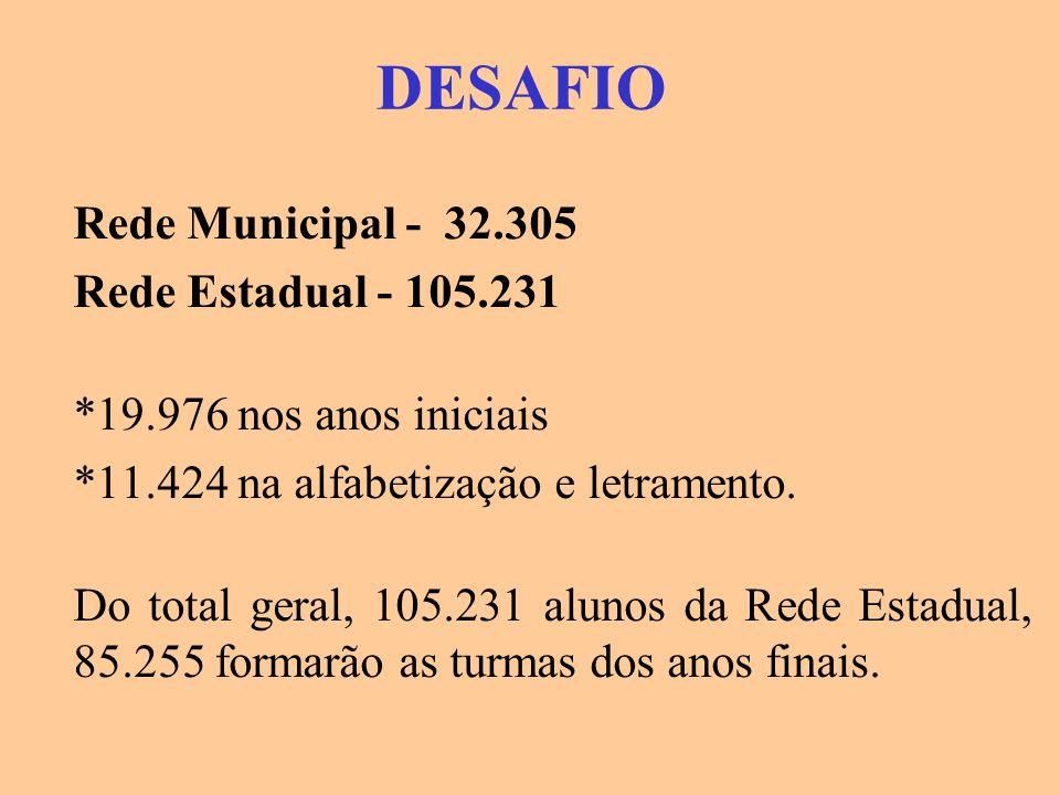 DESAFIO Rede Municipal - 32.305 Rede Estadual - 105.231 *19.976 nos anos iniciais *11.424 na alfabetização e letramento. Do total geral, 105.231 aluno