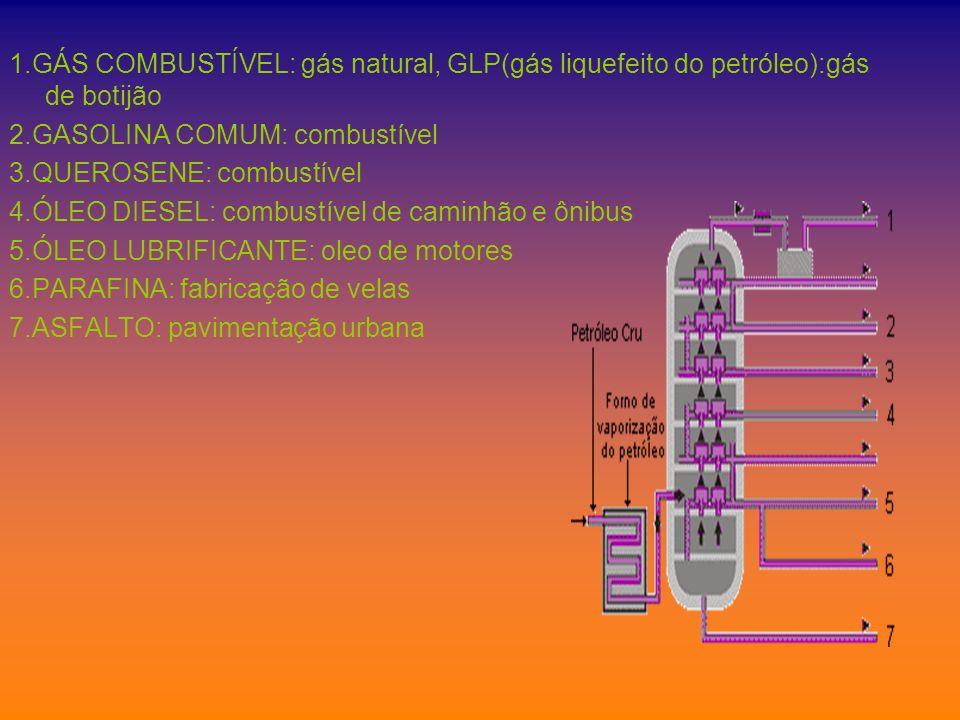 1.GÁS COMBUSTÍVEL: gás natural, GLP(gás liquefeito do petróleo):gás de botijão 2.GASOLINA COMUM: combustível 3.QUEROSENE: combustível 4.ÓLEO DIESEL: c