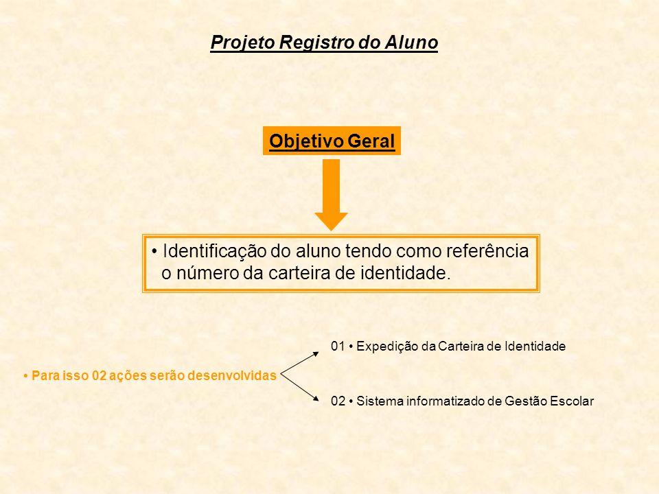 Objetivo Geral Identificação do aluno tendo como referência o número da carteira de identidade. Para isso 02 ações serão desenvolvidas Projeto Registr