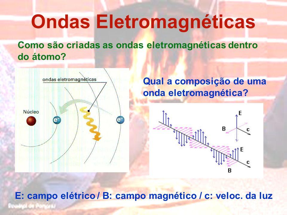 Ondas Eletromagnéticas Como são criadas as ondas eletromagnéticas dentro do átomo? Qual a composição de uma onda eletromagnética? E: campo elétrico /