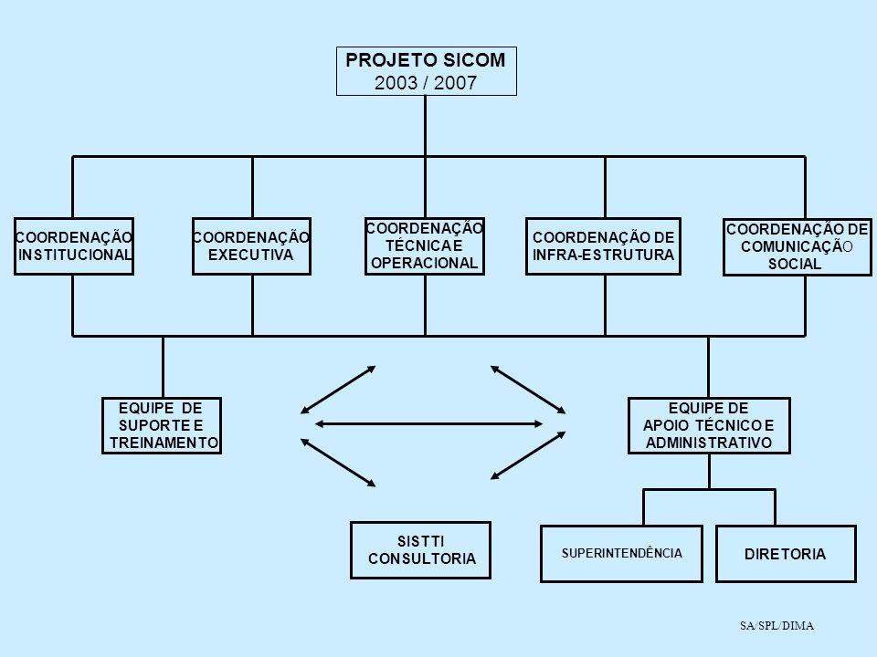 PROJETO SICOM 2003 / 2007 COORDENAÇÃO DE INFRA-ESTRUTURA COORDENAÇÃO EXECUTIVA COORDENAÇÃO INSTITUCIONAL COORDENAÇÃO TÉCNICA E OPERACIONAL EQUIPE DE A