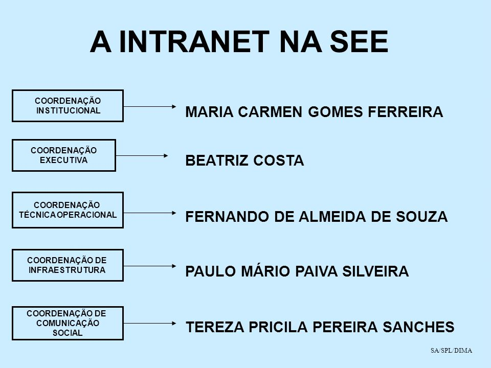 A INTRANET NA SEE COORDENAÇÃO INSTITUCIONAL COORDENAÇÃO EXECUTIVA COORDENAÇÃO DE INFRAESTRUTURA COORDENAÇÃO DE COMUNICAÇÃO SOCIAL MARIA CARMEN GOMES F