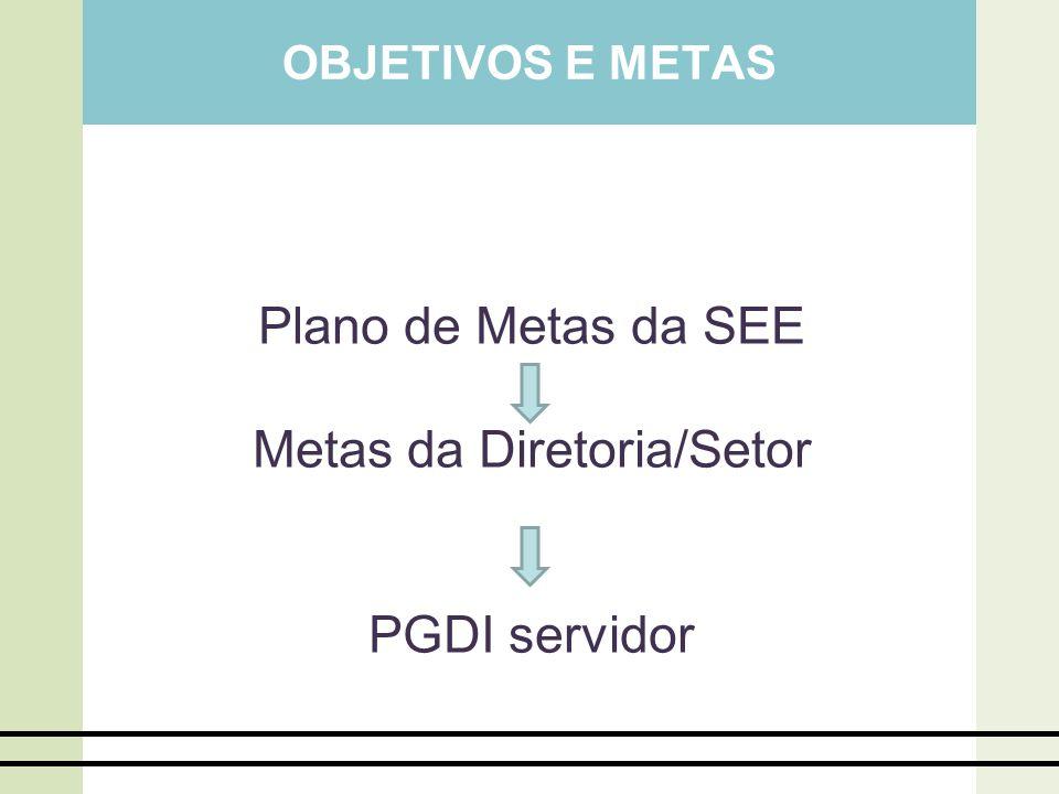 OBJETIVOS E METAS Plano de Metas da SEE Metas da Diretoria/Setor PGDI servidor