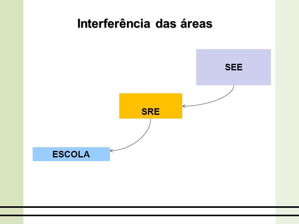 Interferência das áreas ESCOLA SRE SEE