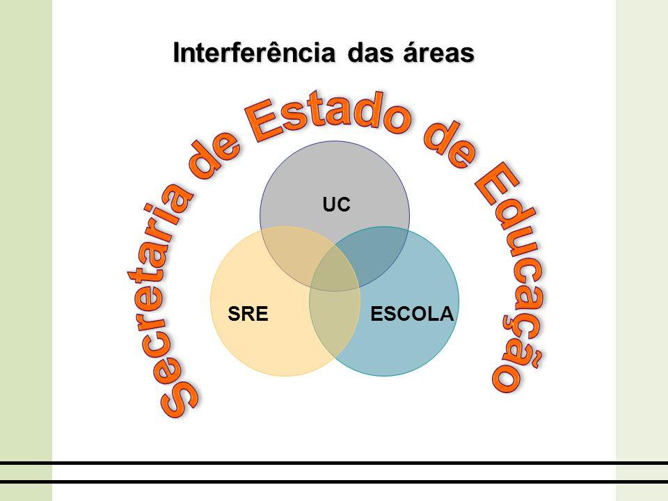 Interferência das áreas ESCOLASRE UC
