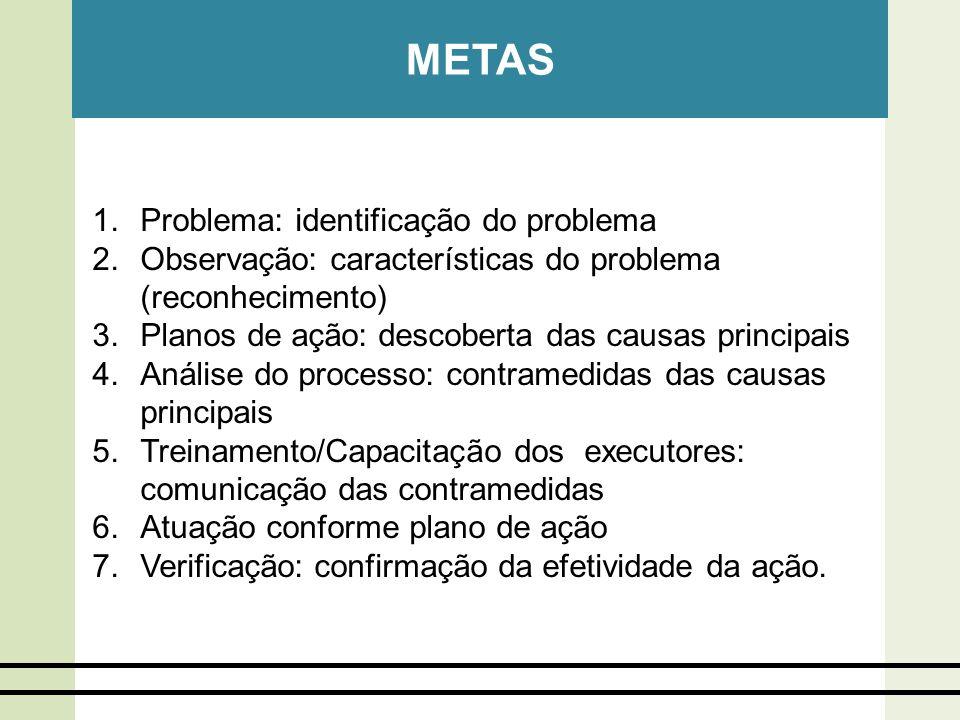 METAS 1.Problema: identificação do problema 2.Observação: características do problema (reconhecimento) 3.Planos de ação: descoberta das causas princip