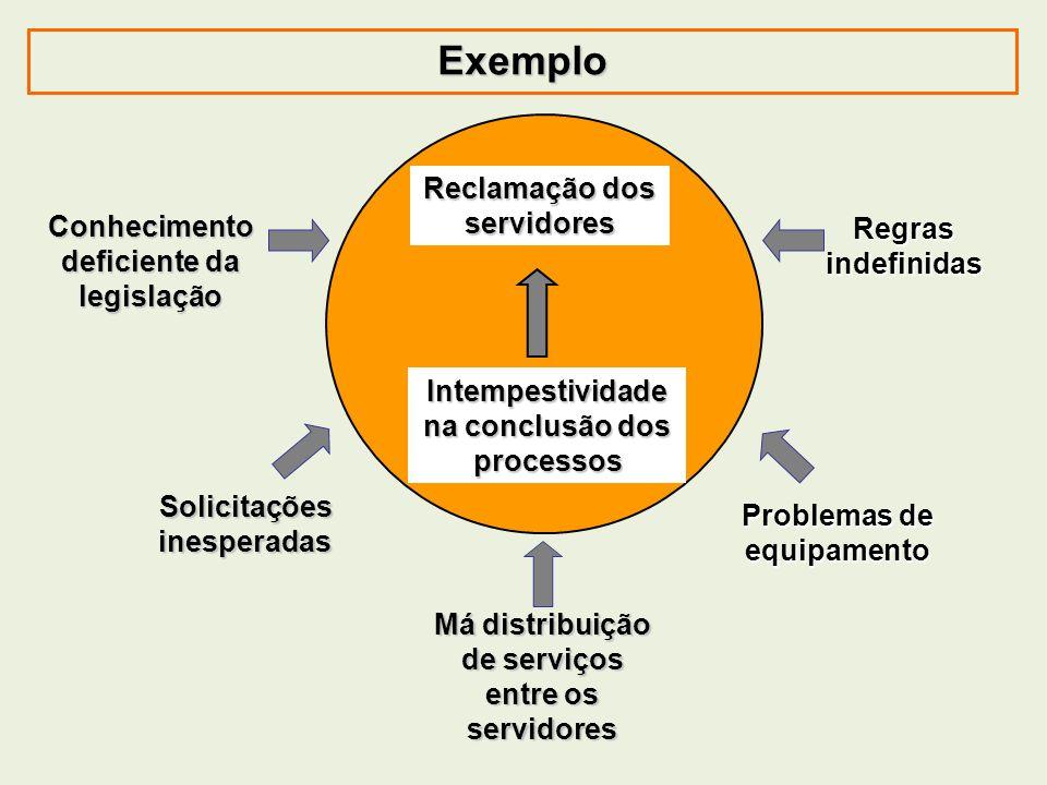 Exemplo Reclamação dos servidores Intempestividade na conclusão dos processos Conhecimento deficiente da legislação Má distribuição de serviços entre