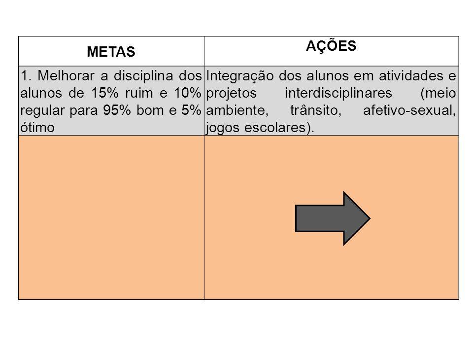 METAS AÇÕES 1. Melhorar a disciplina dos alunos de 15% ruim e 10% regular para 95% bom e 5% ótimo Integração dos alunos em atividades e projetos inter