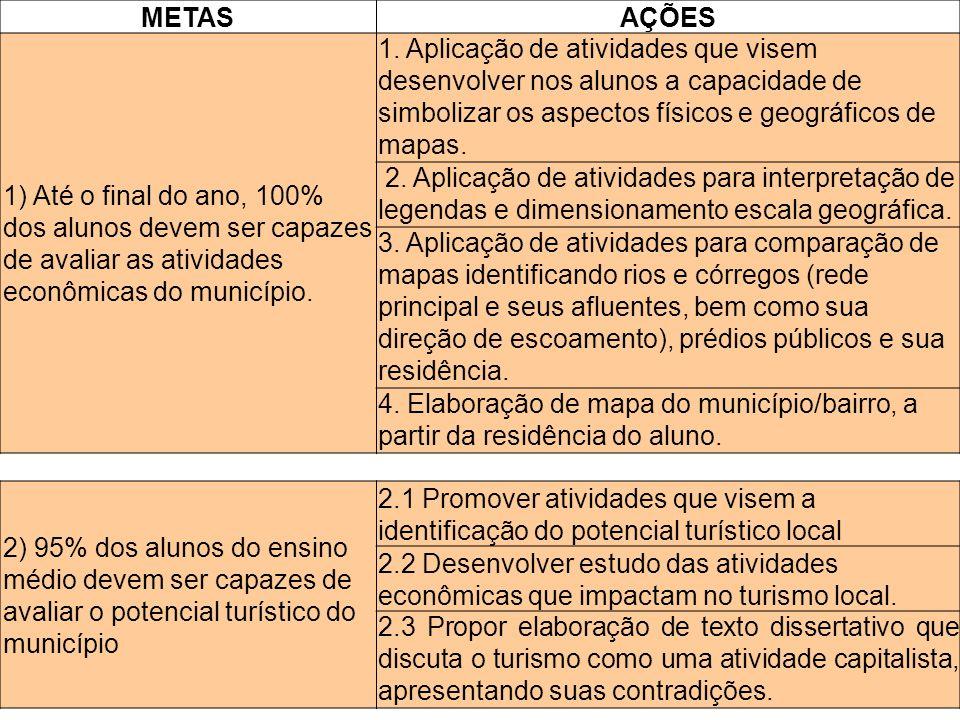 METASAÇÕES 1) Até o final do ano, 100% dos alunos devem ser capazes de avaliar as atividades econômicas do município. 1. Aplicação de atividades que v